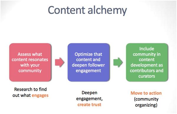 optimize content tips