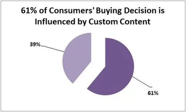 Is Your Content Converting? How to Create High-Converting Content 3