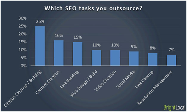 link outsourcing