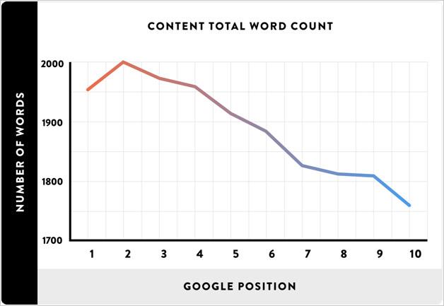 long form content ranks better