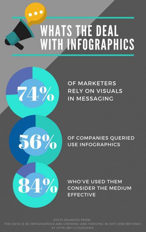 infographics still drive traffic