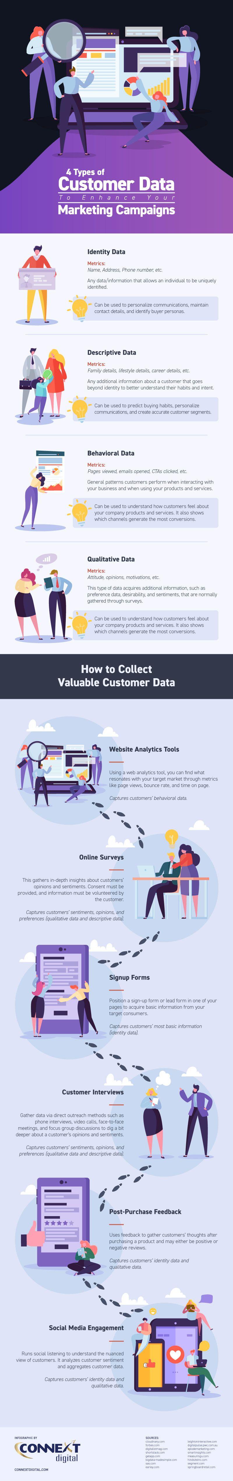 types of customer data for marketing