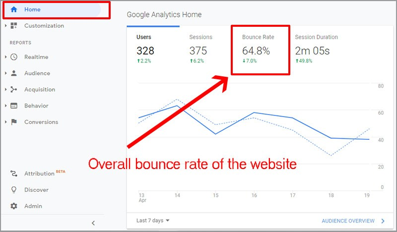 What Is the Bounce Rate & Helpful Tips on How To Reduce it 1