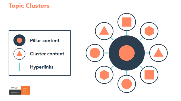 How to Use Topic Clusters for SEO and Drive More Traffic To Your Website 1